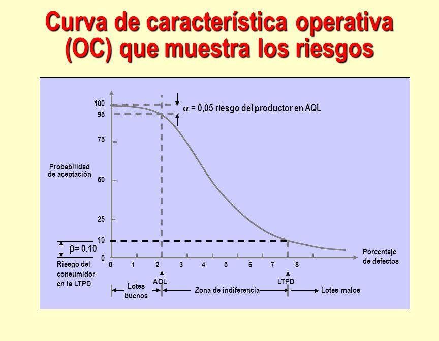 Curva de característica operativa (OC) que muestra los riesgos