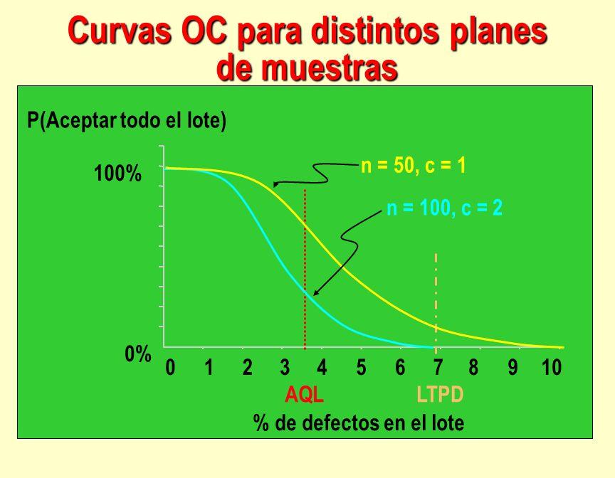 Curvas OC para distintos planes de muestras