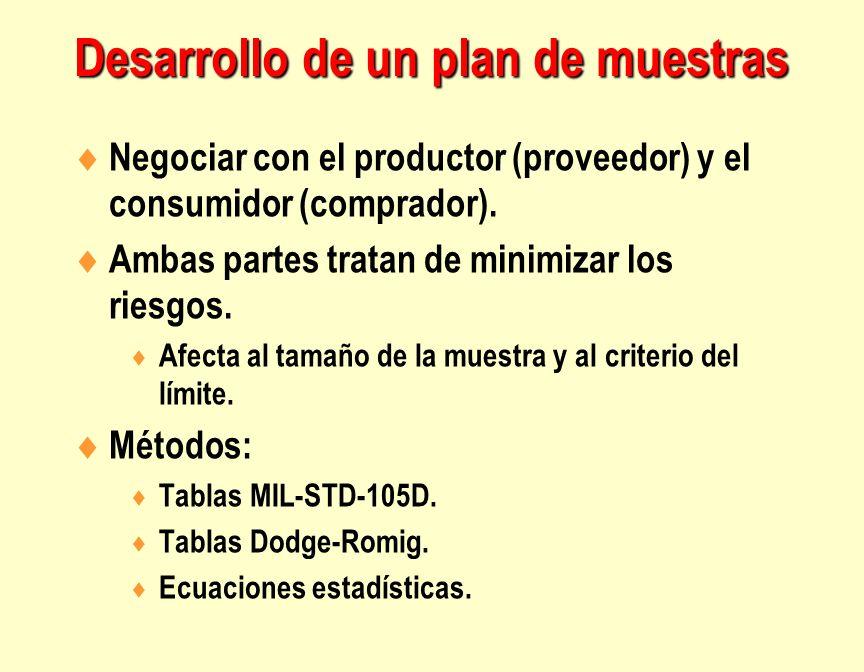 Desarrollo de un plan de muestras