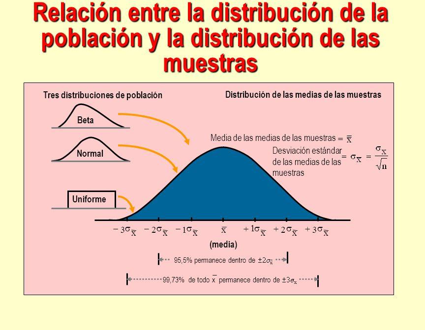 Relación entre la distribución de la población y la distribución de las muestras