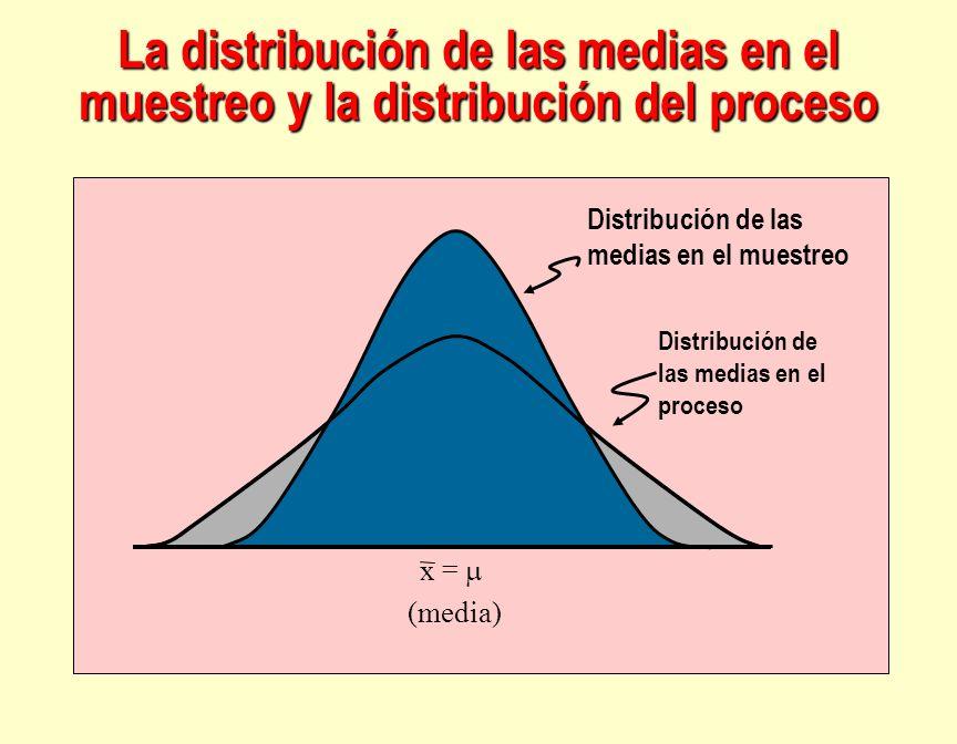 La distribución de las medias en el muestreo y la distribución del proceso
