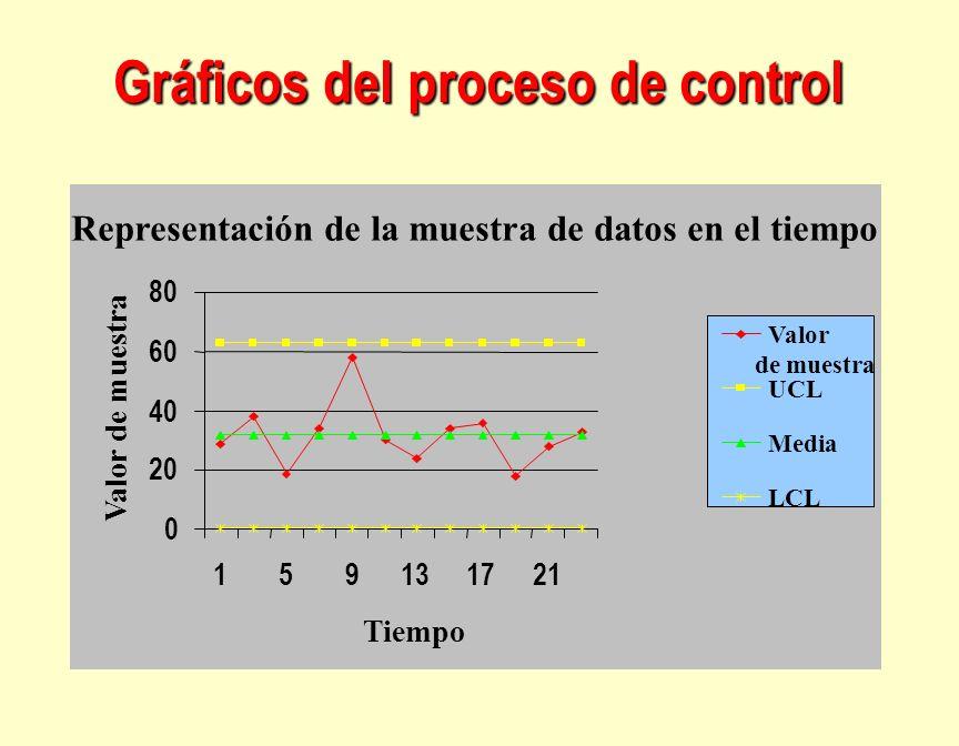 Gráficos del proceso de control