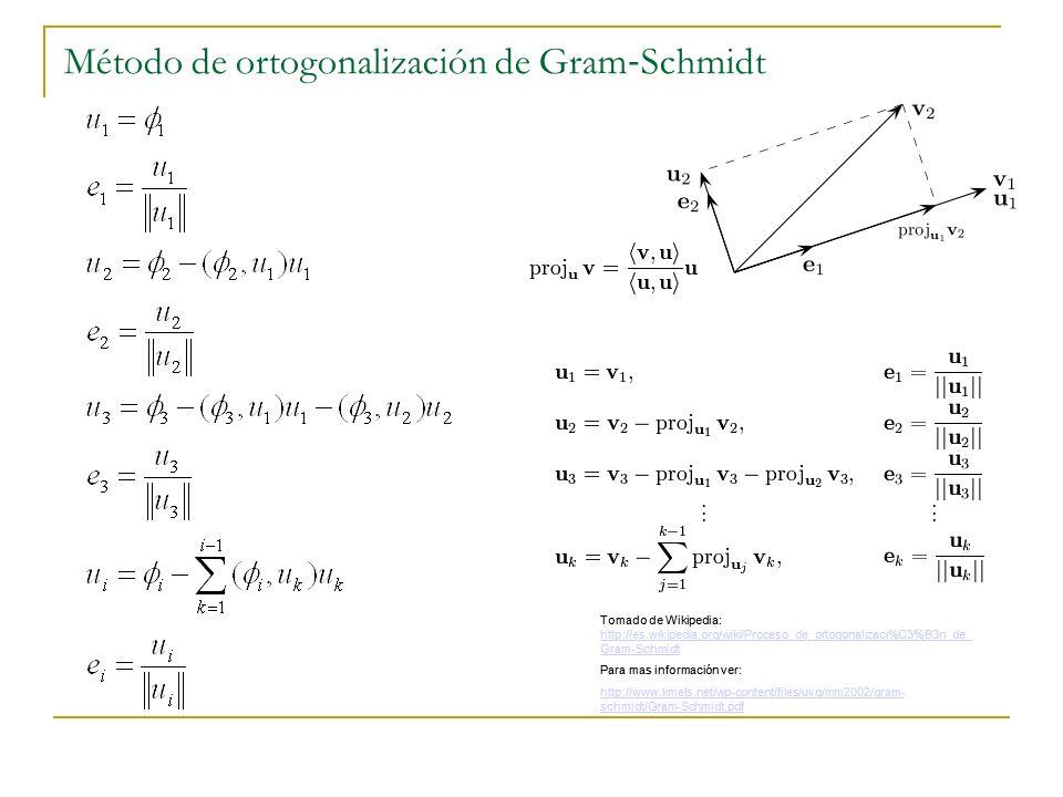 Método de ortogonalización de Gram‐Schmidt