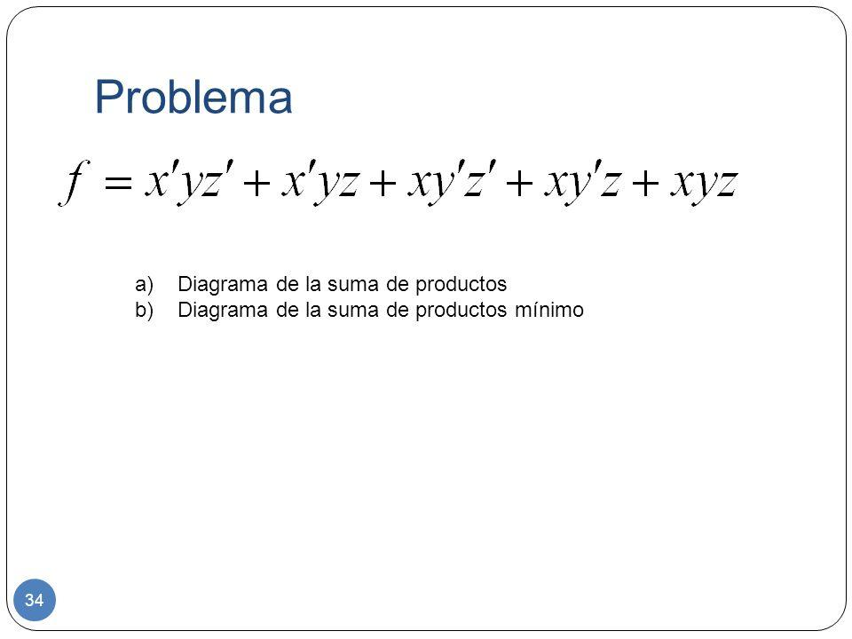 Problema Diagrama de la suma de productos