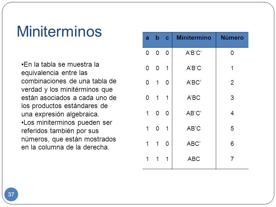 Miniterminos a. b. c. Minitermino. Número. A'B'C' 1. A'B'C. A'BC' 2. A'BC. 3. AB'C' 4.
