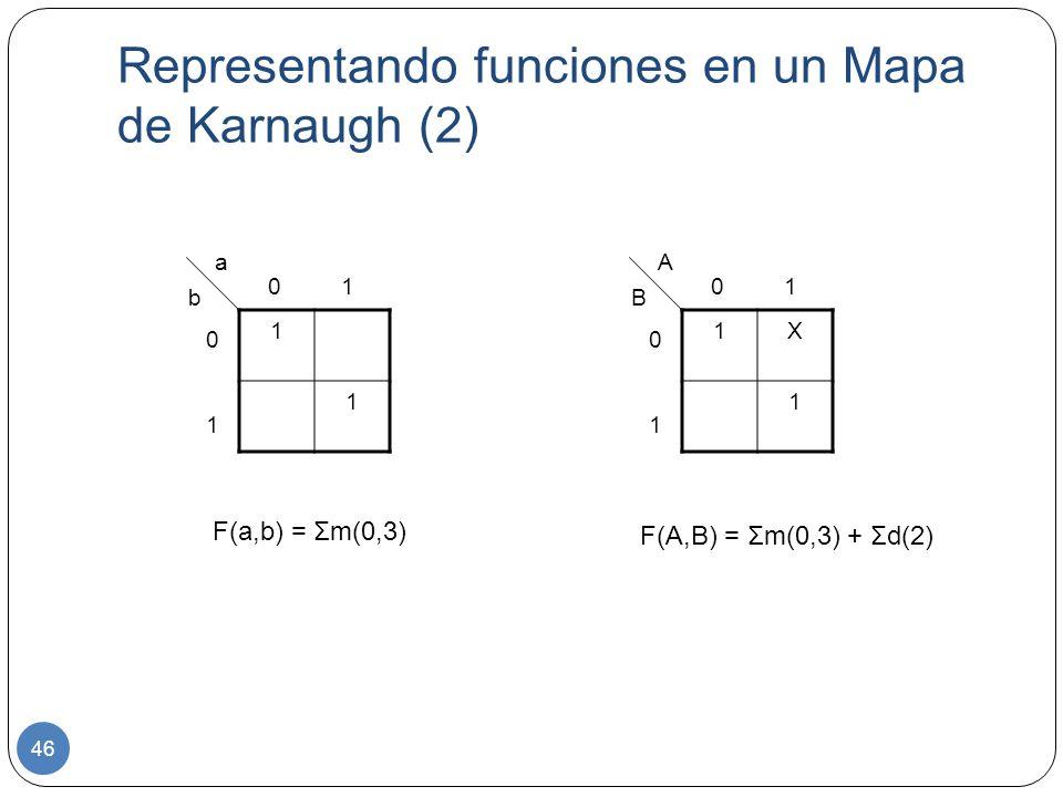 Representando funciones en un Mapa de Karnaugh (2)