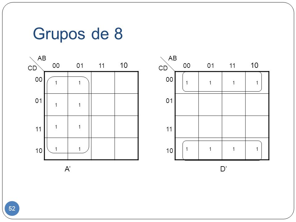 Grupos de 8 A' D' AB AB 00 01 11 10 00 01 11 10 CD CD 00 01 11 10 00