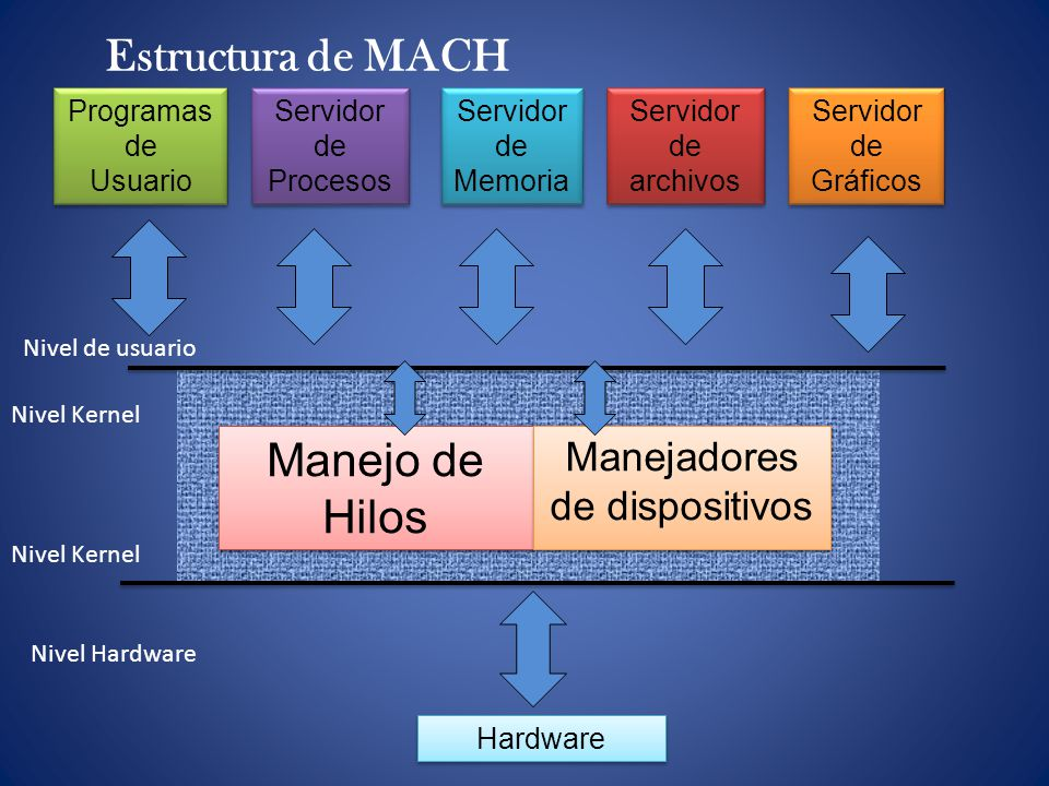 Manejadores de dispositivos