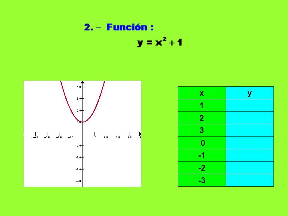 x y 1 2 3 0 -1 -2 -3