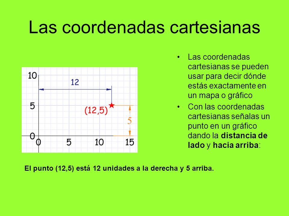 Las coordenadas cartesianas