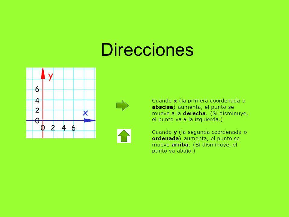 Direcciones Cuando x (la primera coordenada o abscisa) aumenta, el punto se mueve a la derecha. (Si disminuye, el punto va a la izquierda.)