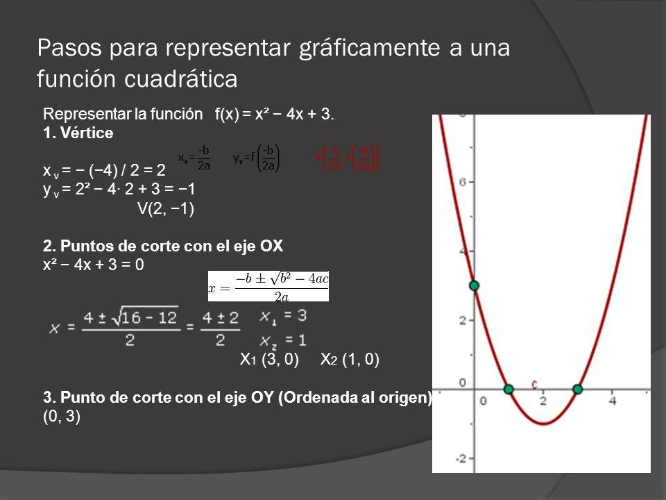 Pasos para representar gráficamente a una función cuadrática