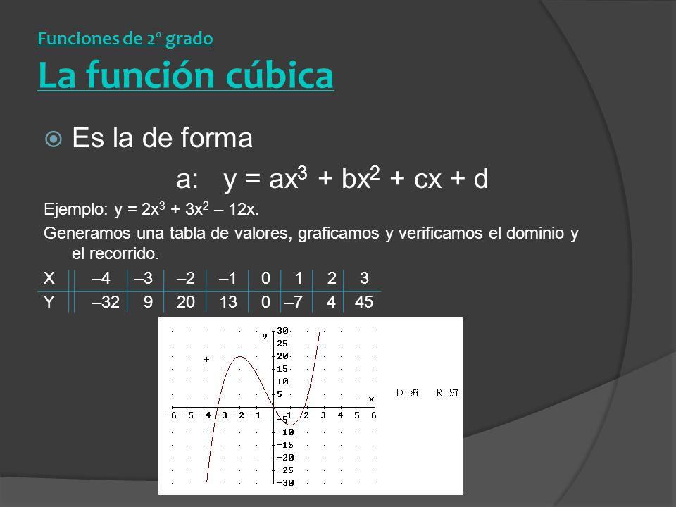 Funciones de 2º grado La función cúbica