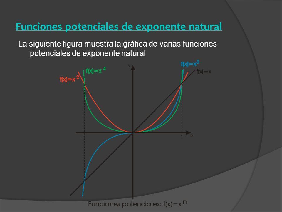 Funciones potenciales de exponente natural