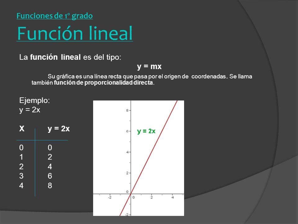 Funciones de 1º grado Función lineal
