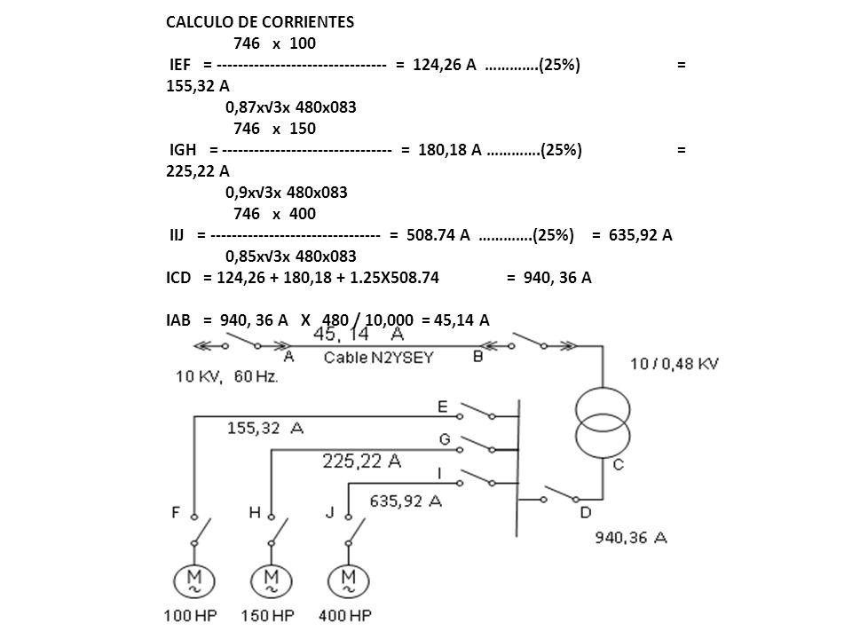 CALCULO DE CORRIENTES 746 x 100. IEF = -------------------------------- = 124,26 A ………….(25%) = 155,32 A.