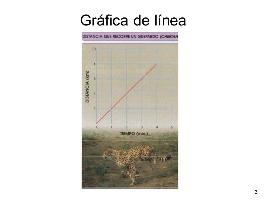 Gráfica de línea