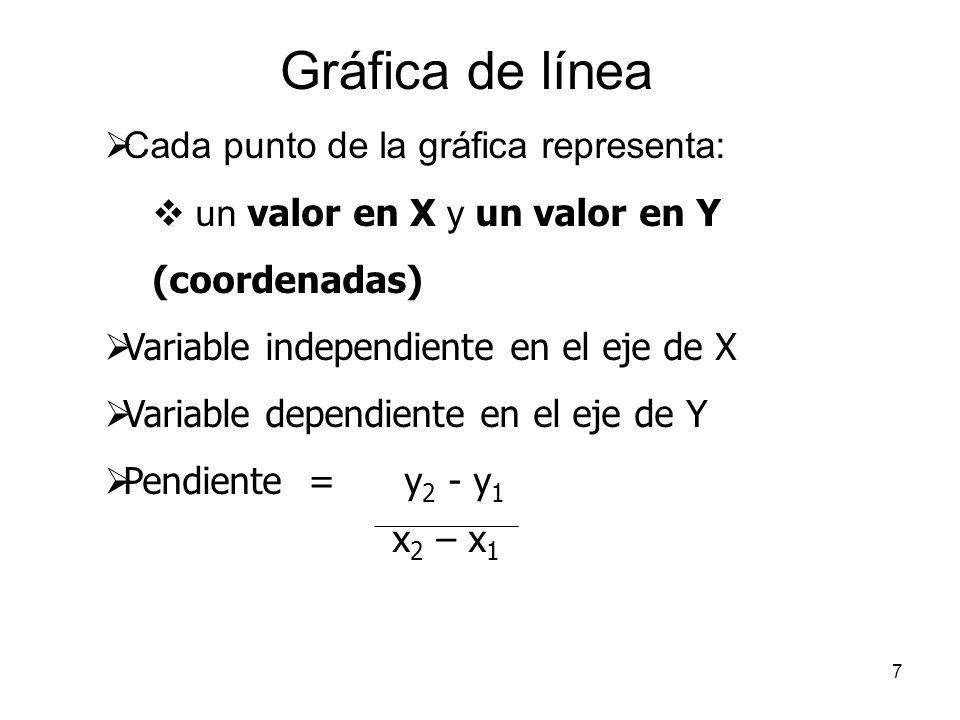 Gráfica de línea Cada punto de la gráfica representa: