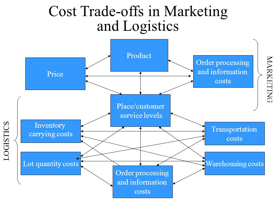 inventory transportation cost tradeoff Trade-offs between customer service and cost in integrated supply chain design  t rade-offs between customer service and cost in integrated  the trade-off between location-inventory costs.