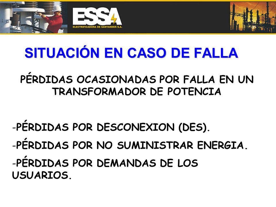 SITUACIÓN EN CASO DE FALLA