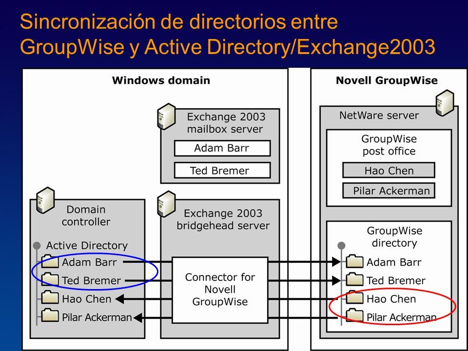 Sincronización de directorios entre