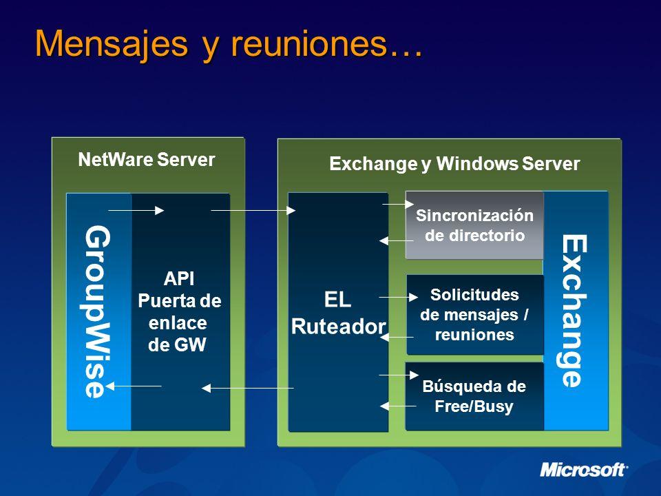 Mensajes y reuniones… GroupWise Exchange EL Ruteador NetWare Server