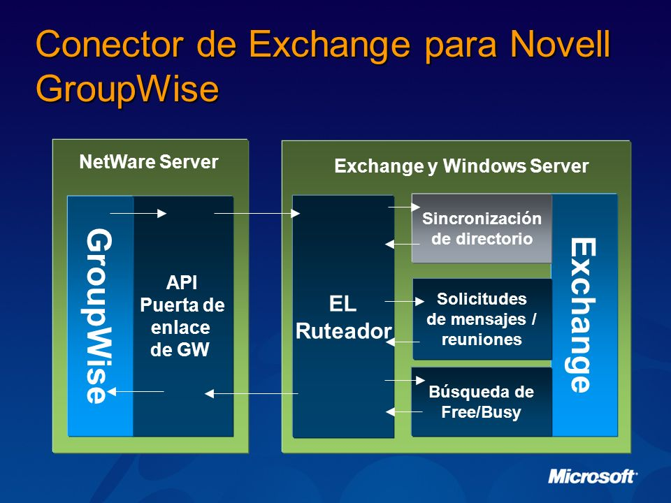 Conector de Exchange para Novell GroupWise
