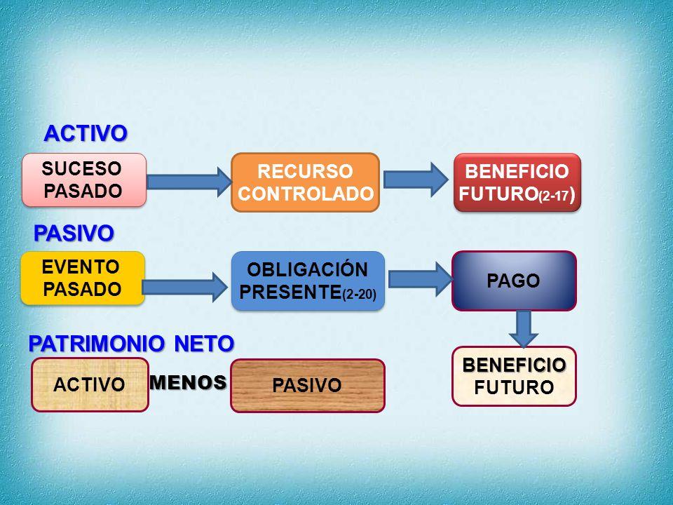 OBLIGACIÓN PRESENTE(2-20)