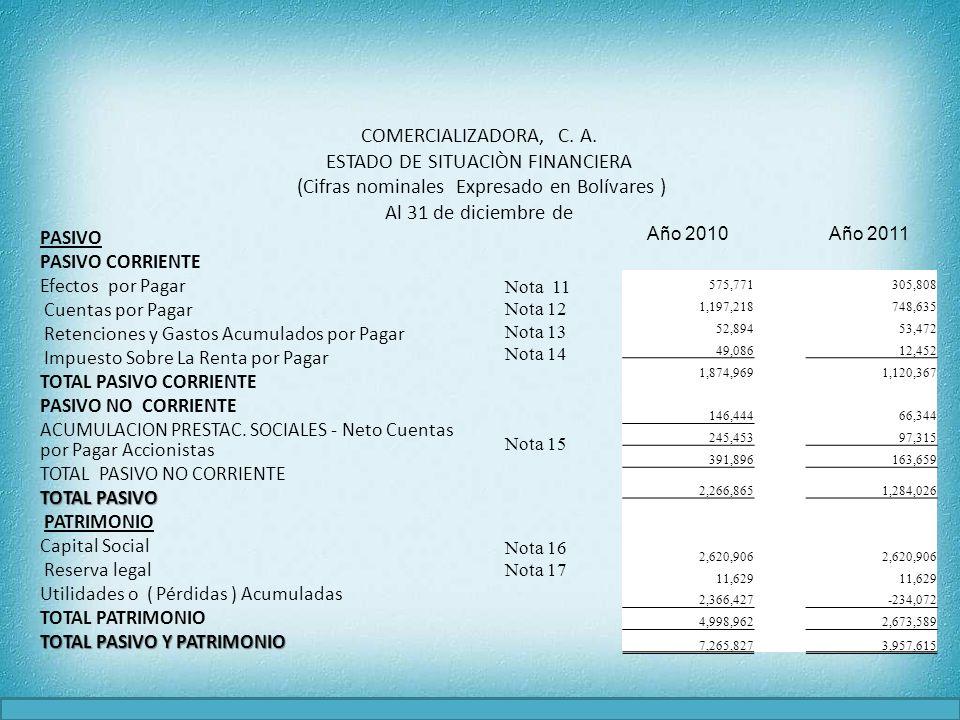 COMERCIALIZADORA, C. A. ESTADO DE SITUACIÒN FINANCIERA (Cifras nominales Expresado en Bolívares ) Al 31 de diciembre de