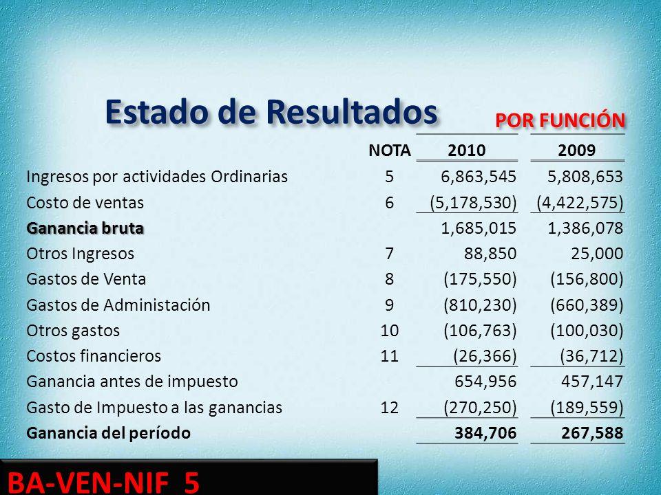 Estado de Resultados BA-VEN-NIF 5 POR FUNCIÓN NOTA 2010 2009