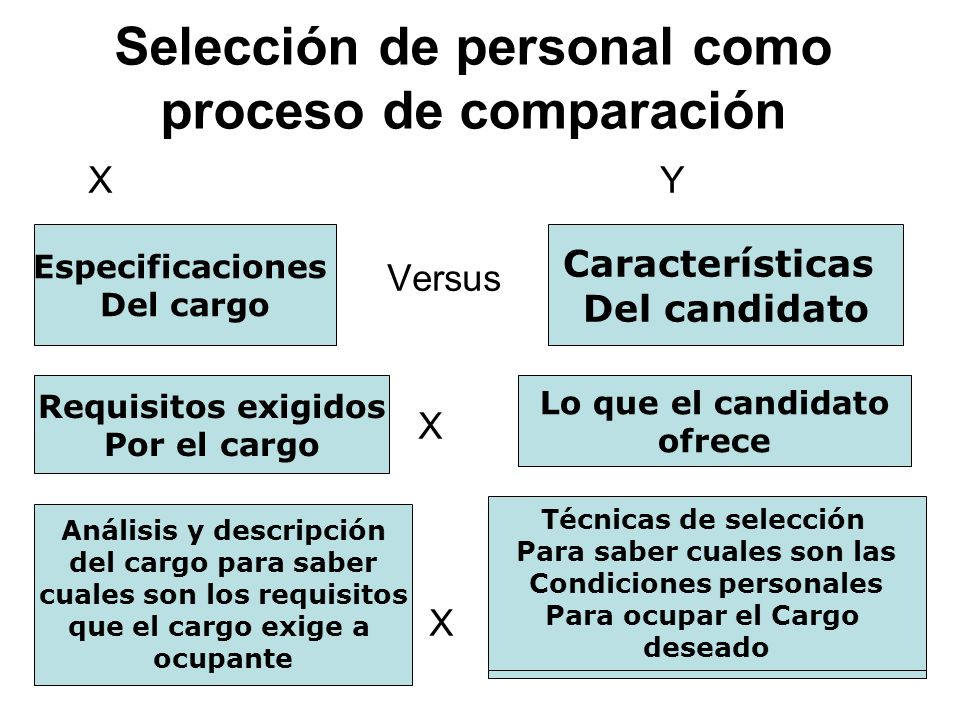 Selección de personal como proceso de comparación