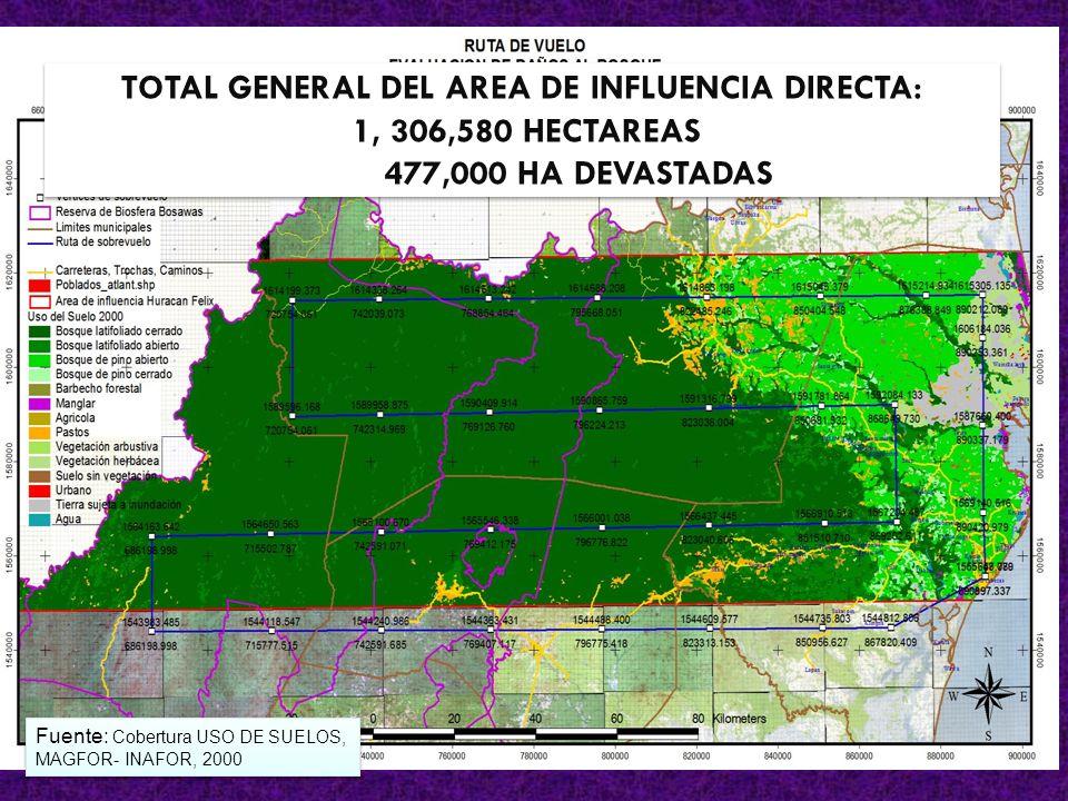TOTAL GENERAL DEL AREA DE INFLUENCIA DIRECTA: