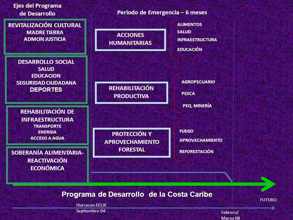 Programa de Desarrollo de la Costa Caribe