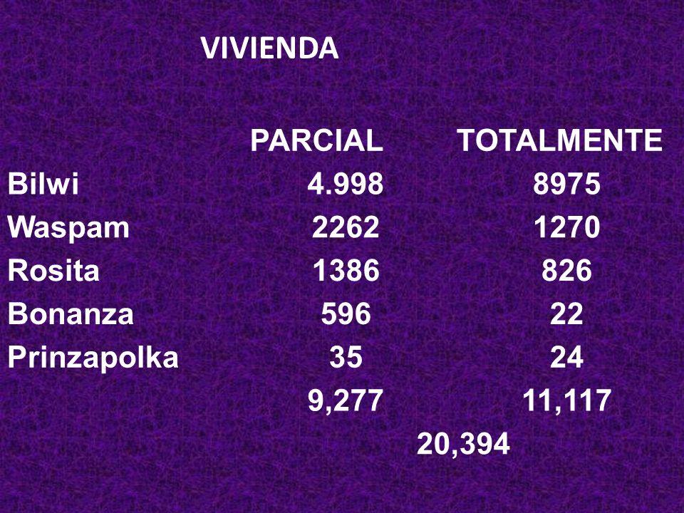 VIVIENDA PARCIAL TOTALMENTE Bilwi 4.998 8975 Waspam 2262 1270 Rosita