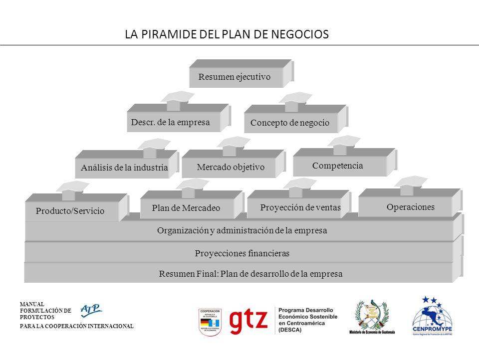 LA PIRAMIDE DEL PLAN DE NEGOCIOS
