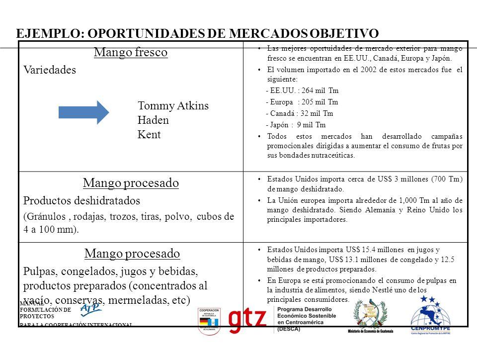 EJEMPLO: OPORTUNIDADES DE MERCADOS OBJETIVO Mango fresco