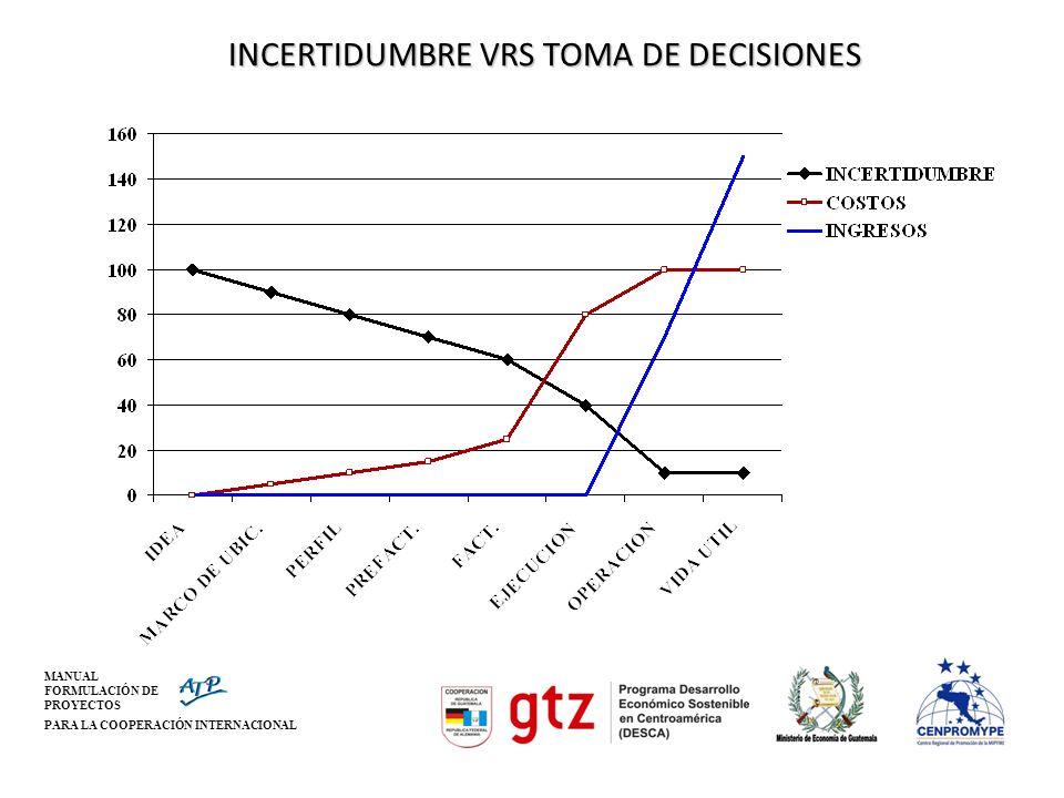 INCERTIDUMBRE VRS TOMA DE DECISIONES
