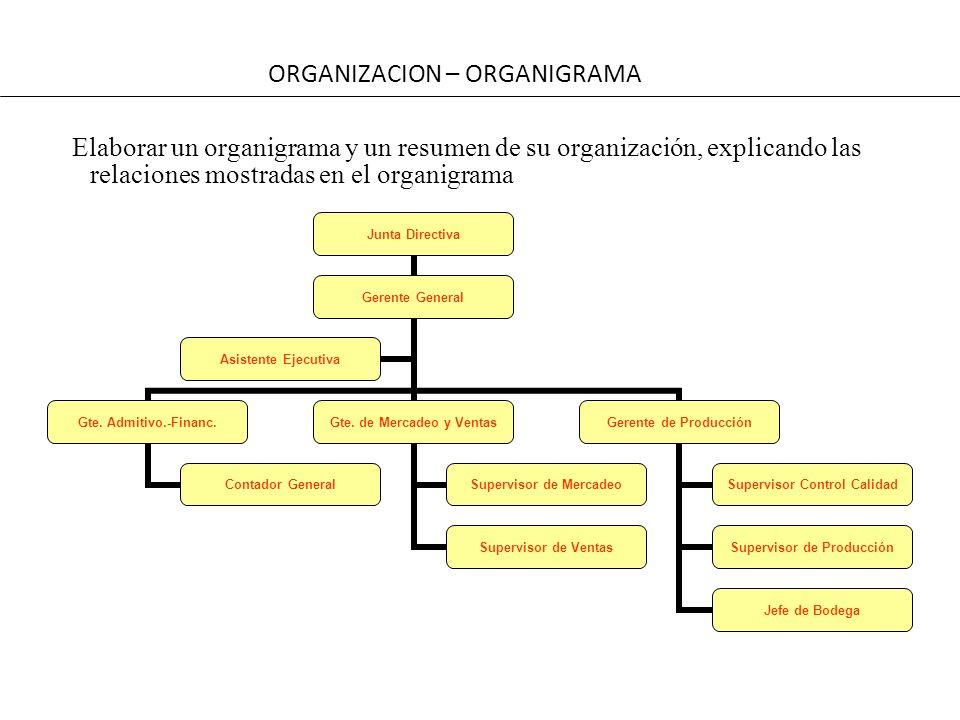 ORGANIZACION – ORGANIGRAMA
