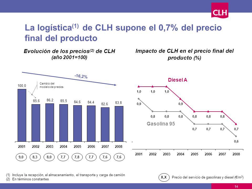 La logística(1) de CLH supone el 0,7% del precio final del producto