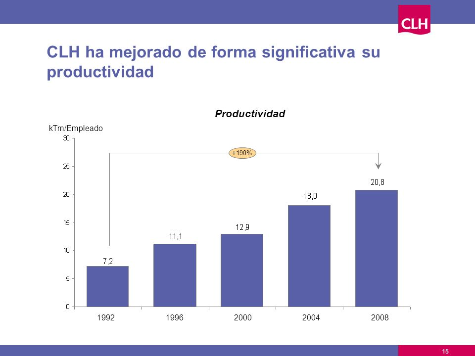 CLH ha mejorado de forma significativa su productividad