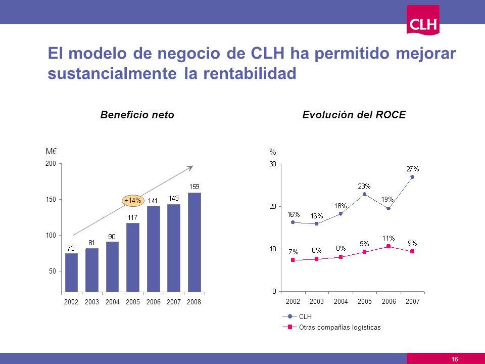 El modelo de negocio de CLH ha permitido mejorar sustancialmente la rentabilidad