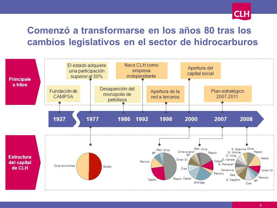 Estructura del capital de CLH
