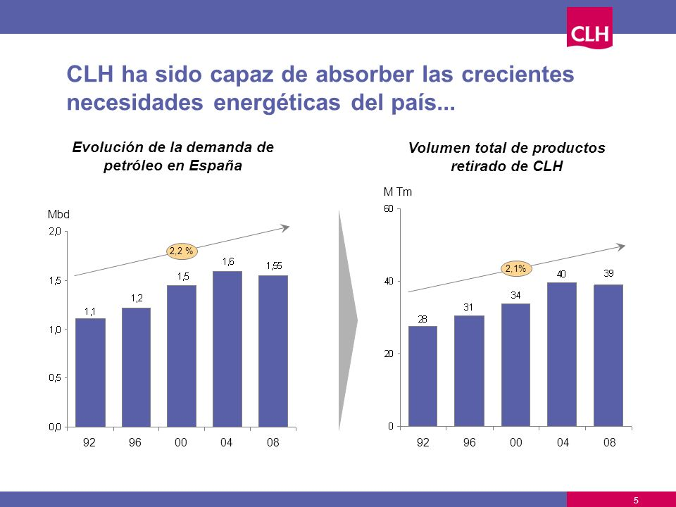 Evolución de la demanda de Volumen total de productos