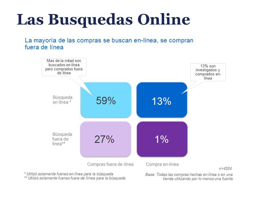 Las Busquedas Online