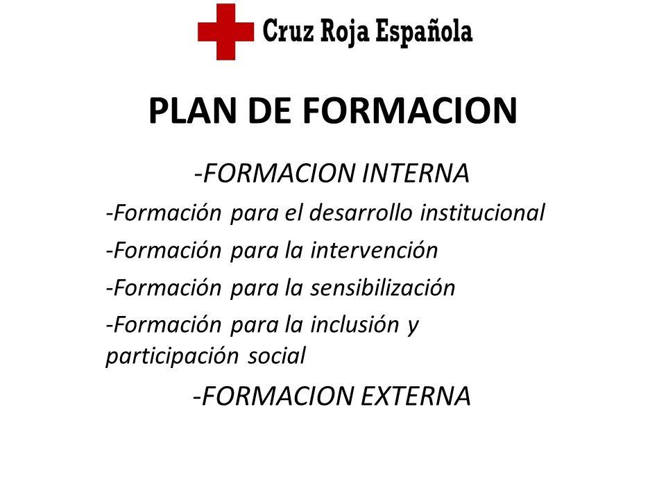 PLAN DE FORMACION -FORMACION INTERNA -FORMACION EXTERNA