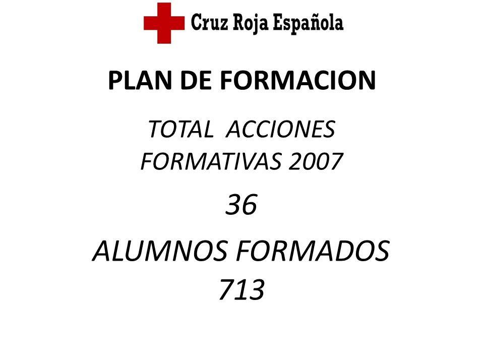 TOTAL ACCIONES FORMATIVAS 2007 36 ALUMNOS FORMADOS 713