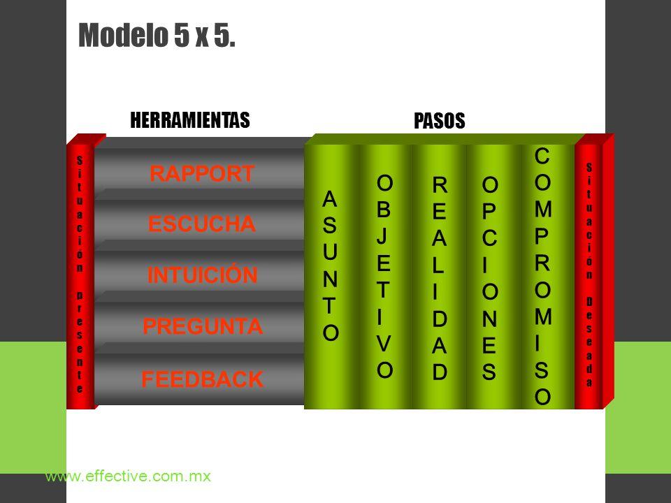 Modelo 5 x 5. COMPROMISO RAPPORT ASUNTO OBJETIVO REALIDAD OPCIONES