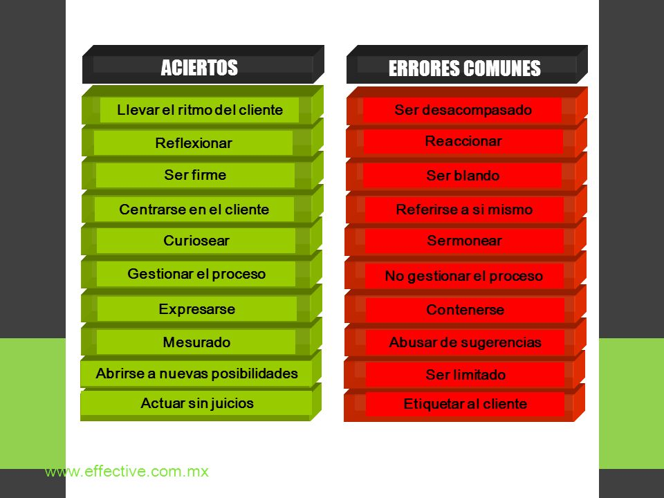 ACIERTOS ERRORES COMUNES www.effective.com.mx