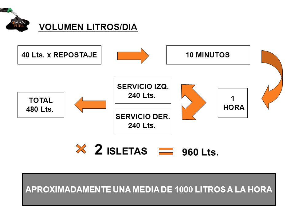 APROXIMADAMENTE UNA MEDIA DE 1000 LITROS A LA HORA