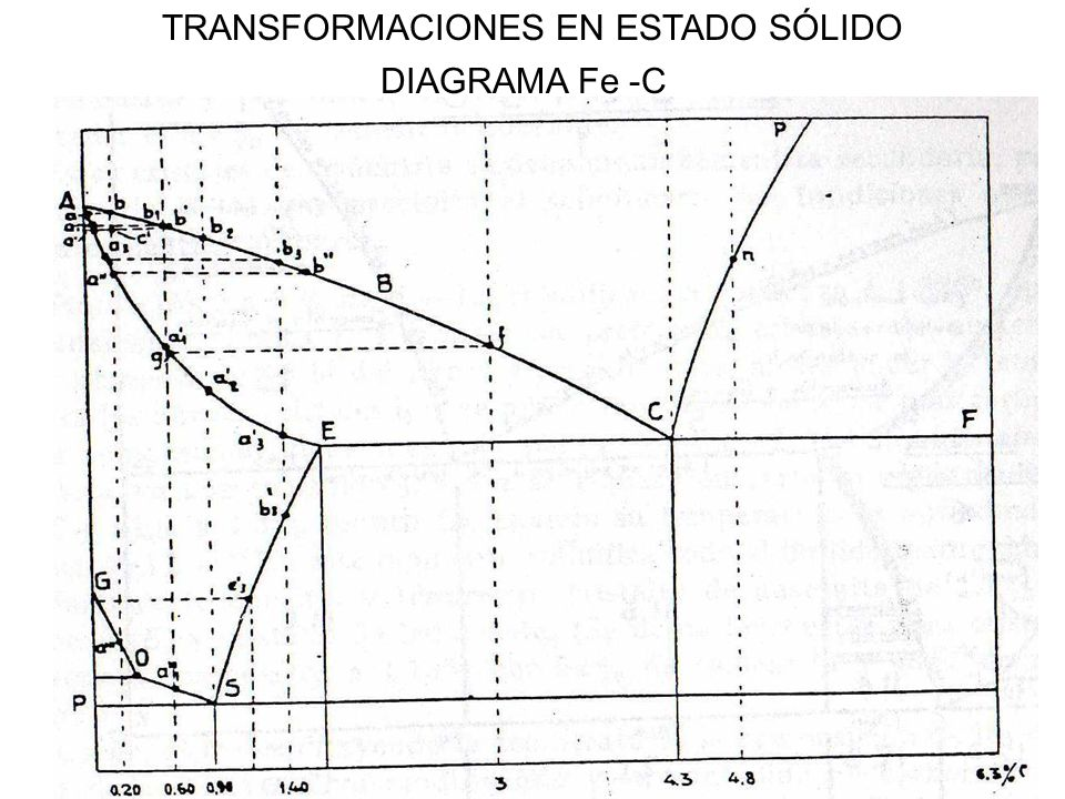 TRANSFORMACIONES EN ESTADO SÓLIDO